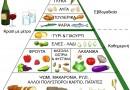 Διατροφικές οδηγίες για ενήλικες στην Ελλάδα